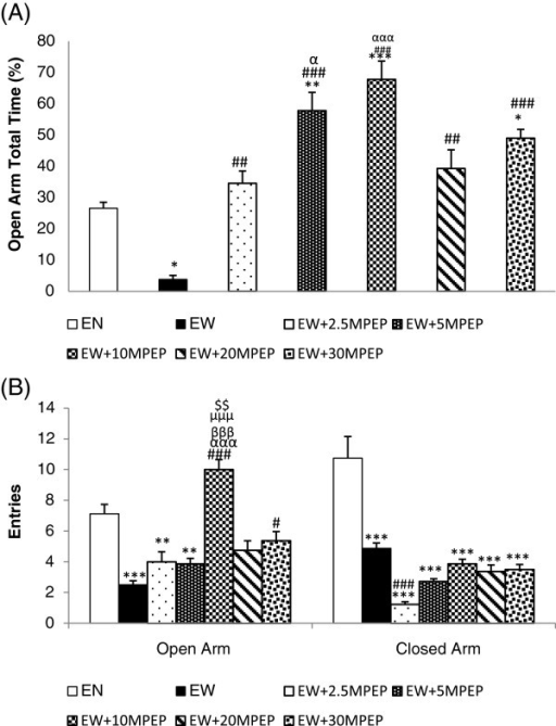 The effect of MPEP on open and closed arm behaviours. The effect of MPEP (2.5, 5, 10, 20, and 30 mg/kg) on percent total time spent in the open arms (A), and the open and closed arm entries (B)of the automated elevated plus maze of ethanol withdrawn rats 7 hours after withdrawal. Each column represents the mean ± S.E.M [n = 8 for each group; EN = Control rats fed MLD without ethanol and treated with saline; EW = Ethanol Withdrawal (ethanol withdrawn group treated with normal saline); EW + 2.5, EW + 5,EW + 10, EW + 20, EW + 30 MPEP = ethanol withdrawn group treated with respective doses of MPEP (mg/kg);*p < 0.05,**P < 0.01, ***p < 0.001 vs EN; #p < 0.05, ##p < 0.01,###p < 0.001 vs EW; αp < 0.05, αααp < 0.001 vs 2.5 mg/kg MPEP; βββp < 0.001 vs 5 mg/kg MPEP; μμμp < 0.001 vs 20 mg/kg MPEP; $$p < 0.01 vs 30 mg/kg MPEP,One Way Analysis of Variance and post hoc Tukey's test].