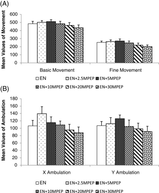 The effect of MPEP on locomotion of ethanol naïve rats. The effect of MPEP (2.5, 5, 10, 20, and 30 mg/kg) on basic and fine movement (A), X and Y ambulation (B) in automated elevated plus maze of ethanol naïve rats. Each column represents the mean ± S.E.M [n = 8 for each group; EN = Control rats fed MLD without ethanol and treated with saline; EN + 2.5,EN + 5,EN + 10, EN + 20, EN + 30MPEP = ethanol naive group treated with respective doses of MPEP (mg/kg); One Way Analysis of Variance].