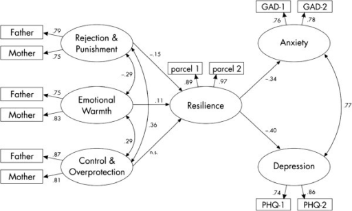 Model of recalled parental rearing on resilience and on anxiety and depression (standardized values are depicted). Note: all coefficients are significant with p<.00.1.