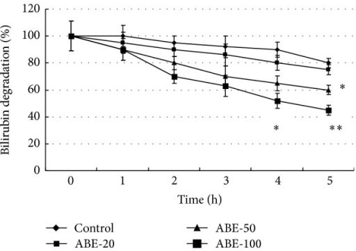Comparison of in vitro efficacy of bilirubin degradation between different concentrations of ABE. Values are shown as means ± SEM. *P < 0.05 versus control group, **P < 0.01 versus control group.