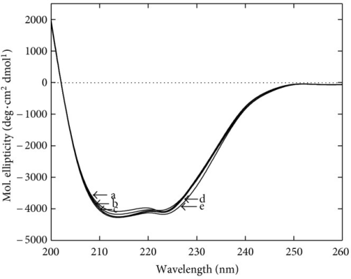 Far-UV CD spectra of α-amylase in the presence of cosolvents. Residual molar ellipticity was measured from 200 to 260 nm at 25°C in the absence (a) and presence of 20%  (w/v) glycerol (b), sorbitol (c), sucrose (d) and trehalose (e). Each spectrum represents an accumulation of five independent scans.
