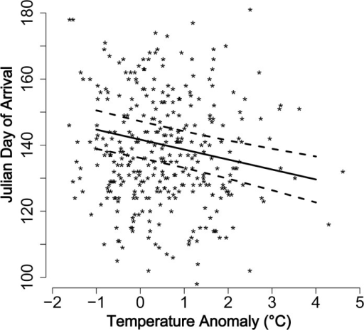 Arrival date (Julian day) of Empoasca fabae in relation to temperature anomaly in United States during 1951–2012, estimated through LMM.The straight lines represent the slope and dotted lines represent the lower and upper 95% confidence intervals as estimated by the LMM, and the points represents raw data.