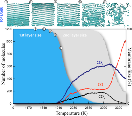 Bottom: Generated gas species during tri- layers graphene burning.First layer has been burned mainly via a complete burning process (CO2 formation). Second layer, under higher temperature, burned via an incomplete burning process (increasing contribution of CO and CO3 formation). Top: Snapshots showing evolution of the top graphitic layer during its burning.