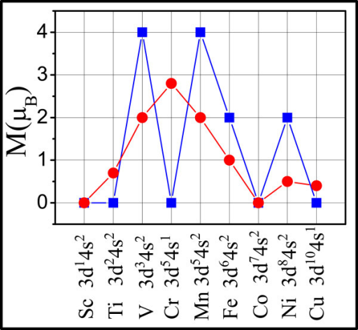Magnetic moments per unit cell (blue square) and per TM atom (red circle) for different triphenyl-TM lattices.