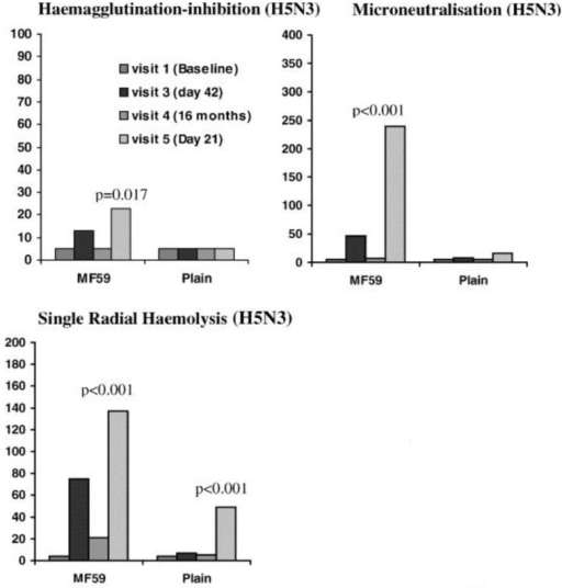 Antibody titres measured by HI, VN and SRH assays after a vaccination with a non-adjuvanted vaccine or an MF59-adjuvanted influenza A/Duck/Singapore/97 (H5N3) vaccine. At each visit, the HI assay was shown to underestimate antibody responses when compared to VN and SRH assays [106].