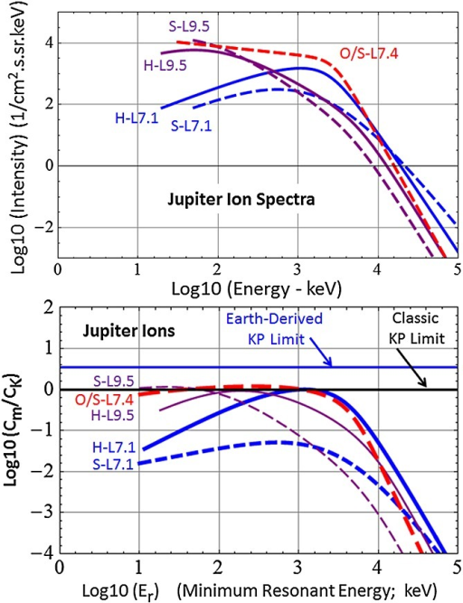 (top) A replotting of the Jupiter energetic ion spectra shown in Figure1. (bottom) The Kennel-Petschek analysis of the Jupiter spectra, comprising the Cm/CK profiles derived using equation (4).