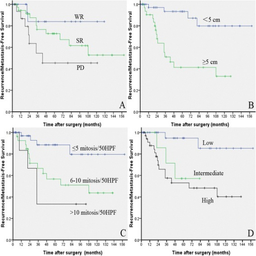 Recurrence/metastasis-free survival of 74 duodenal GIST patients. a: stratified by surgical procedures (WR, SR vs. PD). b: stratified by tumor size (<5 cm vs. ≥5 cm). c: stratified by mitotic count (≤5, 6–10 vs. > 10). d: stratified by NIH risk classification (low, intermediate vs. high)