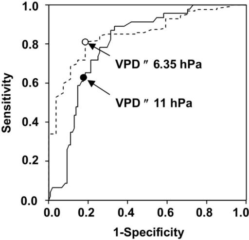 ROC curve.Sensitivity vs. 1-Specificity (ROC curve) in predicting discharge (line) and peaks (dotted line) of Fusarium graminearum ascospores as affected by different cut-off points for the number of hours per day with vapor pressure deficit (hPa) ≤ the cut-off point at the University of Piacenza (North Italy) in 2012 to 2014. Points and numbers inside the plot are the best cut-off points.