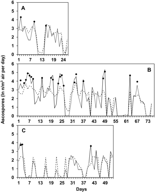 Model prediction in the sampling periods.Numbers of Fusarium graminearum ascospores predicted daily by model (1) (dotted line) and model (2) (points) (see Table 5) and observed (line) at the University of Piacenza (North Italy) in 2012 (A), 2013 (B), and 2014 (C). Ascospores were sampled with a volumetric spore sampler from the air above maize stalk residues bearing mature perithecia; ascospore numbers are expressed as ln(x+1).