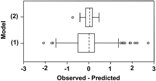Box-plot of the residuals.Box-plot of the residuals (observed—predicted) for numbers of Fusarium graminearum ascospores predicted daily by model (1) and model (2) (see Table 5).