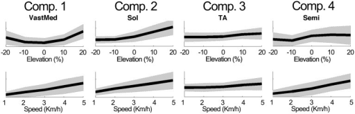 Example modulations of muscle weightings across speeds and elevations. The plots depict the mean ± standard deviation of the amplitude differences with respect to the baseline condition. For elevations (speeds), the mean was calculated by averaging across speeds (elevations).