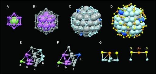 The four-shell structure of Au133(SR)52.(A to D) The first icosahedral shell with 12 Au atoms (pink) (A); second icosahedral shell with 42 Au atoms (gray) (B); third shell with 52 Au atoms (blue and cyan) (C); fourth shell with 26 Au atoms (orange) and 52 sulfur atoms (yellow) (D). (E) Layered a-b-c-b packing of Au atoms in a tetrahedral unit of an icosahedron; total of 16 such units. (F) a-b-c-a packing of atoms; total of four such units. (G) Monomeric –SR–Au–SR– motifs clamping on the third shell gold atoms. Carbon groups are omitted for clarity.