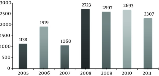 Number of Suicides by Years