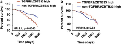 High Kaiso and TGFβR1 expression correlates with poor prognosis in breast cancer patients. (a) Kaplan–Meier survival curves show that high Kaiso and TGFβR1 expression correlates negatively with overall survival in the TCGA breast cancer data set. (b) High Kaiso and TGFβR2 expression does not correlate with overall survival in the TCGA breast cancer data set. Statistical significance was determined by log-rank test and P-values are indicated.