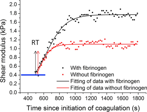 Comparison of shear modulus change with and without the fibrinogen during porcine whole blood coagulation.The additional fibrinogen changes the clot formation rate and increases the clot stiffness. No significant difference in the reaction time is measured between the control group and group spiked with fibrinogen.
