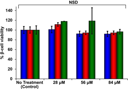 Dose-response studies show r-IAPP is not toxic.Alamar Blue reduction assays of rat INS-1 β-cells treated with increasing concentrations of r-IAPP. Peptide solutions were prepared directly in cell culture medium (28, 56 and 84 µM peptide) and added to β-cells. Data show that r-IAPP is not significantly toxic at the concentrations examined after 24 h (blue), 48 h (red) or 96 h (green) of incubation on cells. Toxicity data represent mean ± SD of three to six technical replicates per condition and three biological replicates per group. NSD: no significant difference.DOI:http://dx.doi.org/10.7554/eLife.12977.017