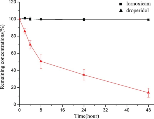 Drug concentrations (mean ± SD [%]; n = 3) of lornoxicam for injection and droperidol in PCA solution >48 hours at 25 °C. PCA = patient-controlled analgesia, SD = standard deviation.
