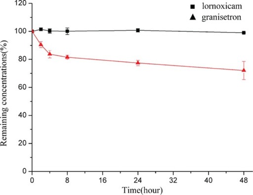 Drug concentrations (mean ± SD [%]; n = 3) of lornoxicam for injection and granisetron hydrochloride in PCA solution >48 hours at 25 °C. PCA = patient-controlled analgesia, SD = standard deviation.