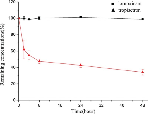 Drug concentrations (mean ± SD [%]; n = 3) of lornoxicam for injection and tropisetron hydrochloride in PCA solution >48 hours at 25 °C. PCA = patient-controlled analgesia, SD = standard deviation.
