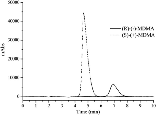 Elution order of MDMA enantiomers in ACNd3/DEA (100:0.1, v/v).Flow rate of 5.0 mL.min-1, λ = 270 nm and injection volume of 0.5 mL.min-1.