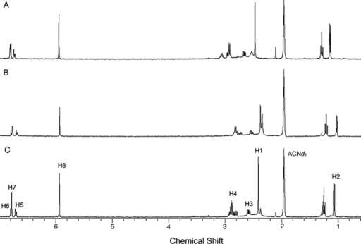 1H HR-MAS NMR of (A) (R)-enantiomer (13.0 mmol.L-1), (B) (S)-enantiomer (13.0 mmol.L-1), and (C) racemic mixture (13.0 mmol.L-1) in the presence of 1 mg of CSP suspended in ACNd3/DEA (100:0.1, v/v).