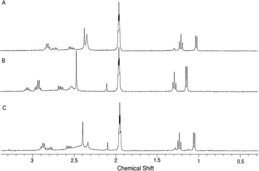 Expanded Spectra 1H HR-MAS NMR of (A) (S)-enantiomer (13.0 mmol.L-1), (B) (R)-enantiomer (13.0 mmol.L-1), and (C) racemic mixture (13.0 mmol.L-1) in the presence of 1 mg of CSP-ID suspended in ACNd3/DEA (100:0.1, v/v).