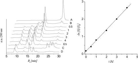 left: HPLC traces of strand cleavage via cyclophosphate formation and β,δ-elimination of 6b (0.1 M NaOH, 37°C) at different time intervals; controls: trace A: 6a, trace B: 6b, trace C: 6a (0.1 M NaOH, 6.5 h, 37°C), trace D: 6a (0.1 M NaOH, 6.5 h, 37°C, followed by photolysis); right: linear fit (R2 > 0.999) of ln[S]/[S0] versus t calculated from the HPLC traces.