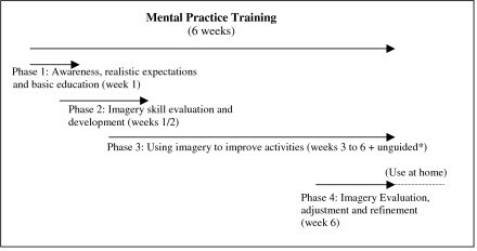 Overview of mental practice training phases and their aims. * at least 3 times 10 minutes a day. Preferably, mental practice is combined with physical or occupational therapy or the overt movement at lunch time. Time spend on mental practice unguided can be increased considerable due to compliance/motivation of the patient to practice. Training data are recorded in a personal log (diary) preferably by the patient or assisted by a member of the family or therapist/nurse.