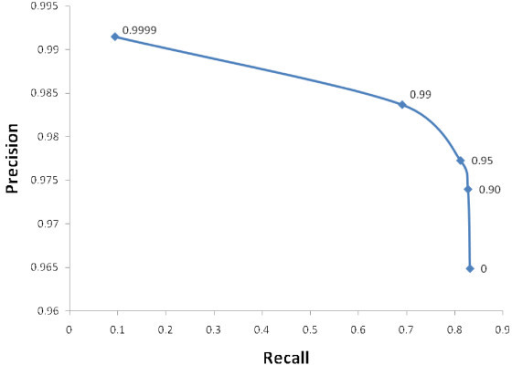 Precision-recall curve with P-precision threshold on 1250 MEDLINE records. Some values of P-precision are labelled on the curve.