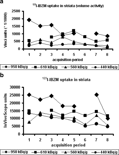 Time course of striatal uptake of [123I]IBZM. Uptake of [123I]IBZM is shown after application of 0.44, 0.56, 0.61 and 0.95 MBq/g body weight in mice. Imaging conditions were used as described in the legend of Fig. 2. The numbers of the x-axis correspond to the consecutive acquisition periods 1 to 8. a Time course analysed using the Vinci 2.3.1. processing tool. b Time course analysed using the InVivoScope processing tool