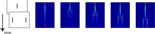 Stimulus sequence (left) and responses of the excitatory population							(right) for which optimal masking at a non-zero SOA occurs. The small							red horizontal bars indicate where the activity of the trace drops below							a particular threshold. The Vernier's trace is long for a zero SOA, then							decreases in length for intermediate SOAs, and returns to full length							again at long SOAs, indicating that masking is strongest at intermediate							SOAs.