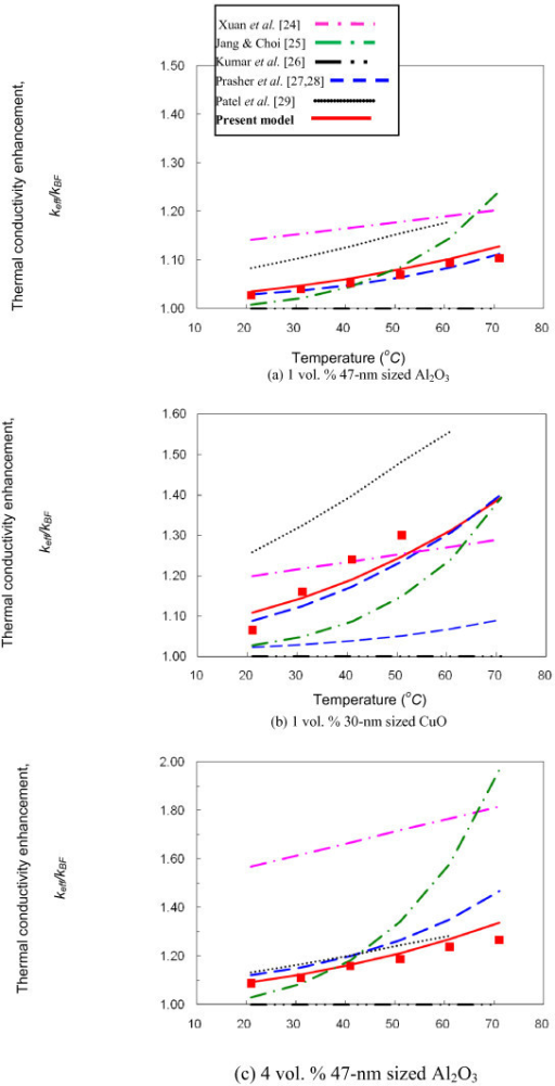 Comparison of the present model (the solid curves) with published models [25-29]for the thermal conductivities of nanofluids. The symbols represent the presently (CuO nanofluids) and previously (Al2O3 nanofluids [23]) measured conductivities from the University of Tennessee laboratory: (a) 1 vol. % Al2O3 nanofluid [13], (b) 1 vol. % CuO nanofluid [present experiment], and (3) 4 vol. % Al2O3 nanofluid [13].