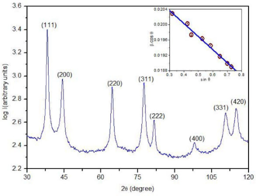 XRD pattern of silver nanoparticles and inset shows Williamson-Hall plot for the same.