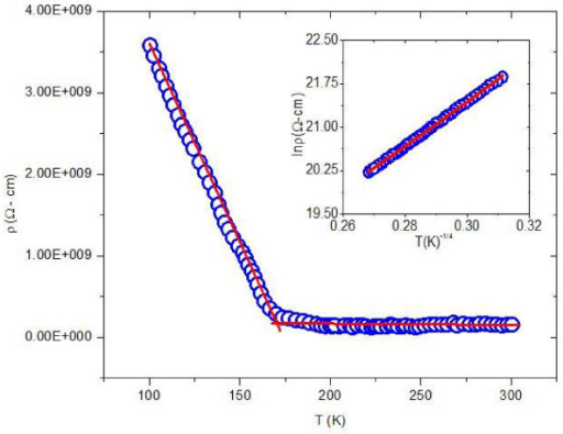 Resistivity as function of temperature for thin film of silver nanoparticles. Inset shows the plot of ln ρ vs T-1/4.
