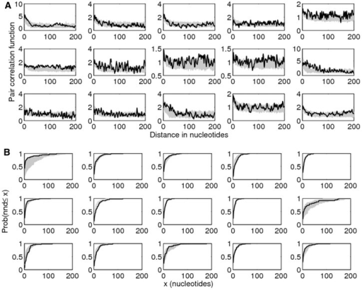 Goodness-of-fit tests for Model 4 using higher order statistics. (A) Pair correlation functions, denoting the density g(r) of mismatches at distance r from each other (supplementary material SI6, Supplementary Material online). (B) Cumulative next-mismatch distance distribution. The gray shaded area represents 95% credibility intervals for the modeled mismatch patterns (100 replicates, with mean estimates for each parameter as in table 1). The lines represent the respective statistics of observed mismatches from the data set. The panels show the VSG gene pairs in the order 1–5 (row 1), 6–10 (row 2), and 11–15 (row 3).