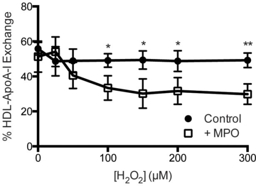 Oxidation of HDL by myeloperoxidase inhibits HDL-ApoA-I exchange.Human HDL from healthy, fasted volunteers (n = 3) was incubated at 37°C with increasing concentrations of H2O2 in the presence (open squares) or absence (closed circles) of 50 nM MPO. Reactions were performed at a constant apoA-I concentration of 10 mg/dL. Following oxidation, HAE was analyzed by EPR as described in materials and methods. Statistically significant differences are indicated (*P<0.05 and **P<0.01). Two-tailed Student's t-tests were performed on each pair of samples at their respective concentration.