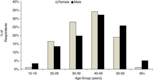 Age-sex distribution. Sex and age distribution of survey respondents, BC, 2012 (N = 739). One transgendered respondent and three respondents missing sex data were omitted from this figure.