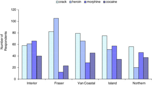 Four drugs by health region. Percentage of respondents reporting use of crack cocaine, heroin, morphine, and powder cocaine by health region, BC, 2012 (N = 698).