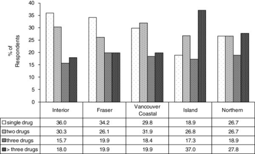 Polysubstance use. Polysubstance use among survey respondents by health region, BC, 2012 (N = 698). Polysubstance use was defined as using ≥2 listed drugs (marijuana and alcohol excluded).