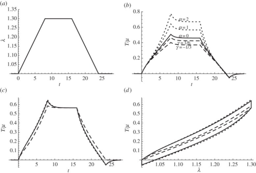 The imposed stretch history is shown in graph (a). The resultant dimensionless stress T/μ is plotted in graph (b), found for the Yeoh model (4.14) (dotted) and for the Mooney–Rivlin material (4.19) (dashed) where the solid curve is the neo-Hookean limit α=0 (or γ=1/2). (c) T/μ is plotted from the predictions of (4.24) (dotted), (4.23) (dashed) and (4.14) (solid), respectively. (d) The dimensionless stress, T/μ, is plotted against stretch, λ, from the predictions of (4.24) (dotted), (4.23) (dashed) and (4.14) (solid).