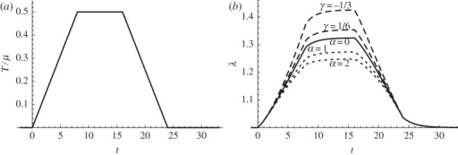 Plot of the dimensionless stress history T/μ (a) and the resultant stretch λ (b), from the Yeoh model predictions (4.14) (dotted) and that from Mooney–Rivlin predictions (4.19) (dashed). The solid curve is the neo-Hookean limit α=0 (or γ=1/2).