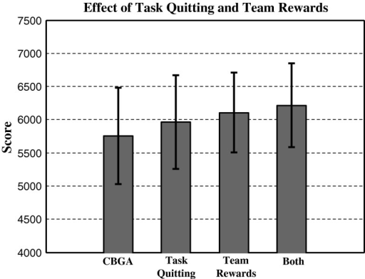 Effects of adding task quitting and team rewards to the CBGA for multi-agent tasks. Experimental score used 10 agents completing 20 tasks where each task required 4 agents for successful completion