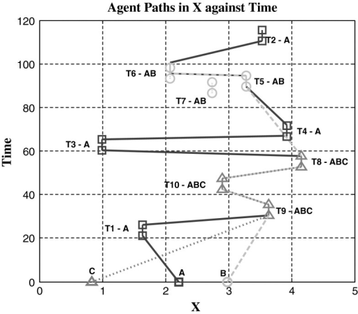 Agent's paths through time for 3 agent types (A, B and C) completing 3 different types of tasks (TA, TB and TC)