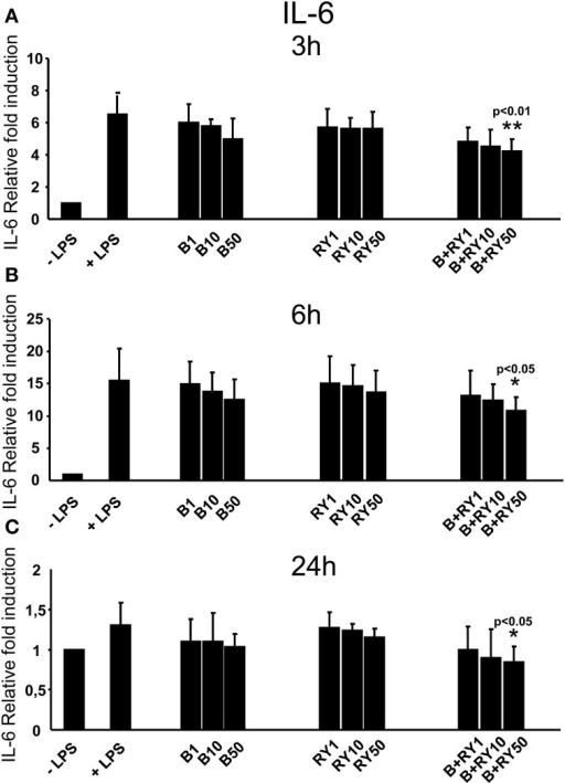 Anti-inflammatory effects of berberine (B) at 1, 10 and 50 μg/mL (B1, B10, B50), red yeast (RY) at 1, 10 e 50 μg/mL (RY1, RY10, RY50) and berberine + red yeast at 1, 10 e 50 μg/mL (B+RY1, B+RY10, B+RY50) at 3 (A), 6 (B), and 24 h (C) after LPS stimulation (50 ng/mL) on IL-6 mRNA levels measured by RT-PCR. Asterisks indicate a significant value at Kruskal-Wallis non parametric analysis of variance followed by Mann-Whitney U test (*p < 0.05). Values are means ±SD of three experiments conducted in duplicate.