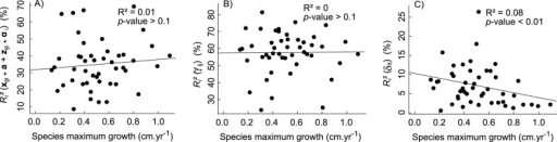Fitted growth variability partitioning according to species maximum growth.Growth variability captured by the model with respect to species maximum growth. It is partitioned into explained variability (A), variability captured by the individual random effect (B) and variability captured by the date random effect (C).