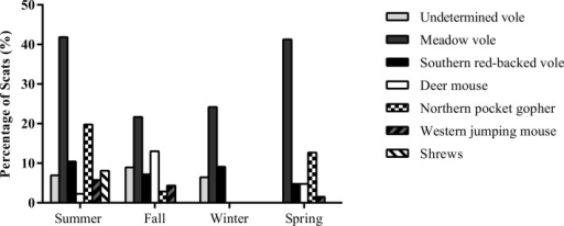 Seasonal variations in the consumption of small mammal species by coyotes, expressed as the percentage of scats containing a given food items (i.e., frequency of occurrence per scat), in five sites in urban Calgary, AB, Canada, between June 2012 and June 2013.