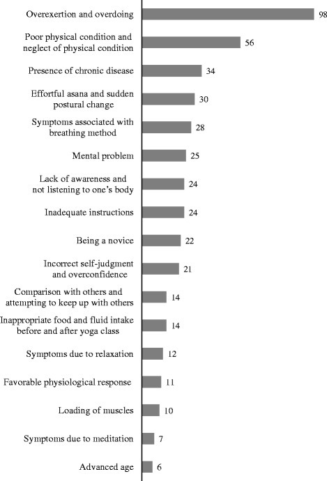 Causes of adverse events in the opinion of yoga therapists (ranging from mild to severe events).