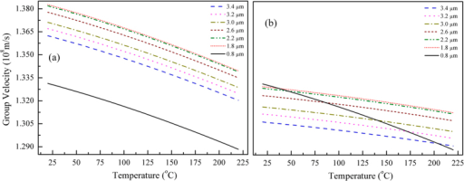 Group velocities for 800 nm (e-polarization) and a series of mid-IR wavelengths at 1.8–3.4 μm (both e-polarization(a) and o-polarization (b)) in 5-mol % MgO-doped LiNbO3 as a function of crystal temperature. All the data were calculated through temperature-dependent Sellmeier equations provided by the HCP Company19.