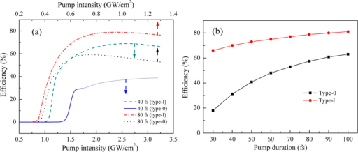(a) Dependence of the photon conversion efficiency of SPOPO on pump intensities, for both type-I and type-0 QPM designs. To show the plots clearly, different pump intensity scales were utilized for distinct pump durations. The paler part in the solid curve correspond the cases when pulse distortion exists. (b) The calculated maximum conversion efficiency versus various pump durations without compromising on the quality of mid-IR output.