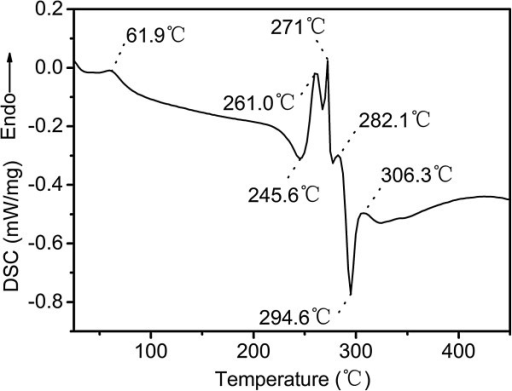 The DSC curve of the cupric tartrate at heating rate of 5°C/min under N2.